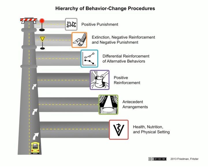 hierarchy-road-map